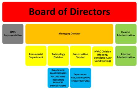 Organisational diagram
